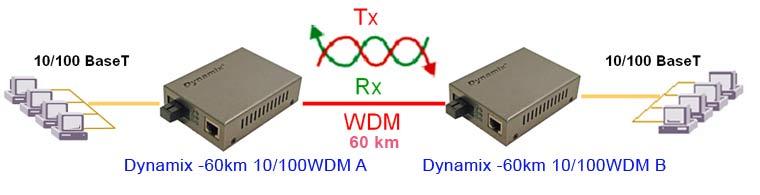 Применение. Dynamix -60km 10/100WDM(A/B)WDM, оптические  медиаконверторы 10/100M в single mode, 60 км